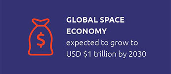 Global space economy expected to grow to USD $1 trillion by 2030