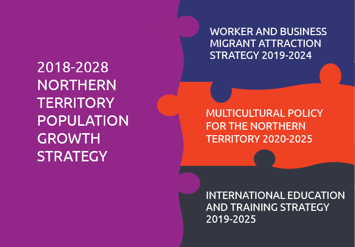 Jigsaw linking 2018-2028 Northern Territory Population Growth Strategy; Worker and Business Migration Attraction Strategy 2019-2024; Northern Territory Multicultural Participation Framework 2016-2019; International Education and Training Strategy 2019-2025.