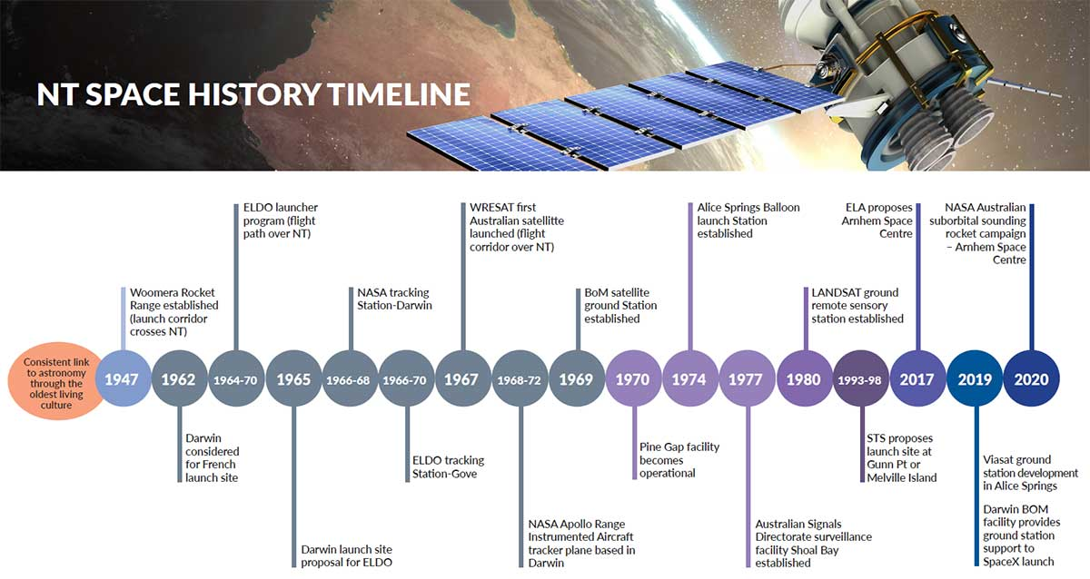 Timeline of space history, see accordiona below for detailed description