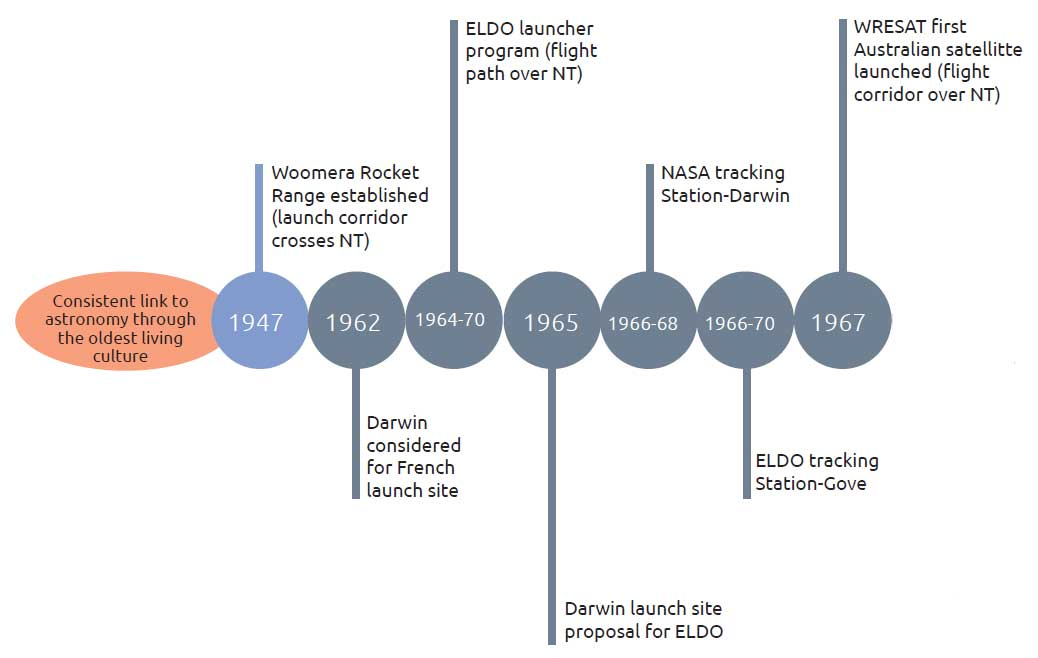 Consistent link to astronomy through the oldest living culture - 1947: Woomera Rocket Range established (launch corridor crosses NT); 1962L Darwin considered for French launch site; 1964-70: ELDO launcher program (flight path over NT); 1965: Darwin launch site proposal for ELDO; 1966-68: NASA tracking Station-Darwin; 1966-70: ELDO tracking Station-Gove; 1967: WRESAT first Australian satellite launched (flight corridor over NT);