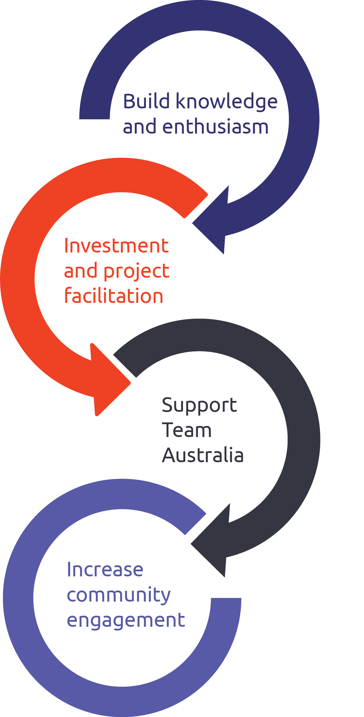 Build knowledge and enthusiasm, investment and project facilitation, support Team Australia, increase community engagement