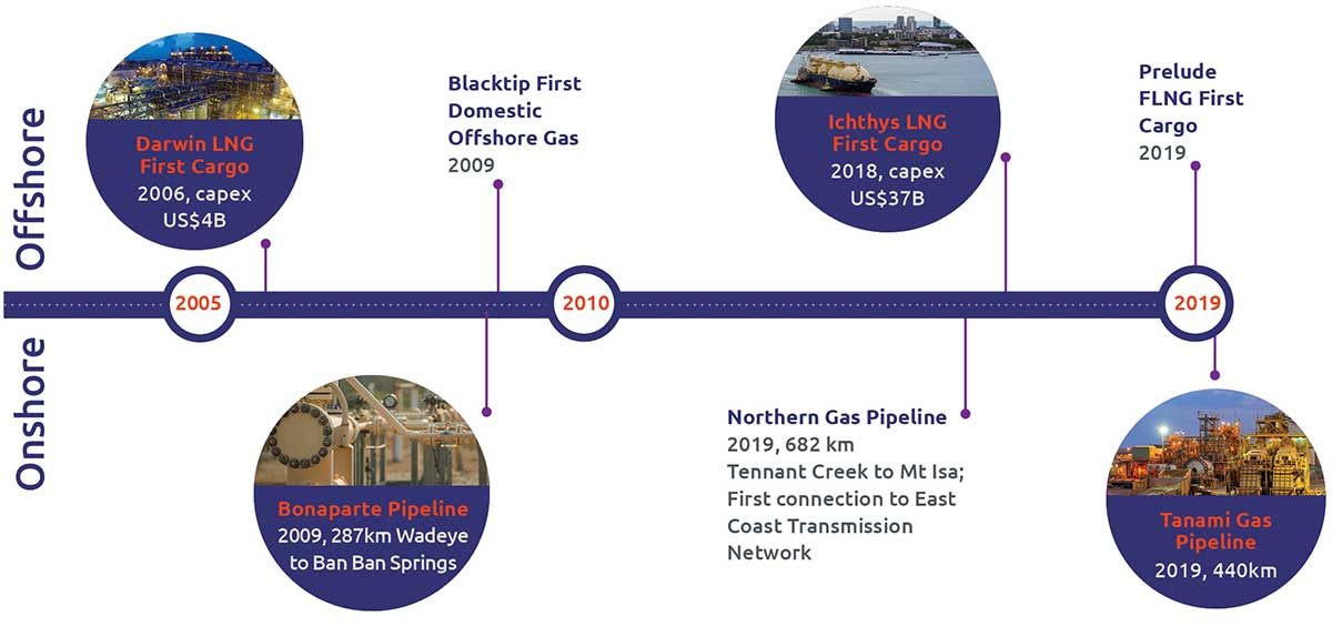 Timeline of projects from 2005 to 2019: 2006 Darwin LNG first cargo, capex US$40B; 2009 Bonaparte Pipeline; 2009 Blacktip first domestic offshore gas; 2018 Ichthys LNG first cargo, capex US$37B; 2019 Northern Gas Pipeline; 2019 Prelude FLNG first cargo; 2019 Tanami Gas Pipeline.