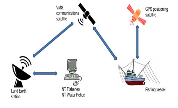 NT Fisheries and NT Water Police using land earth station satellite, VMS communications satellite and GPS positioning satellite to determine location of fishing vessels